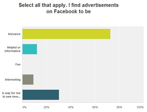Facebook Ads survey results